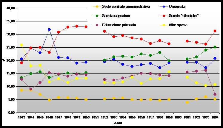 Grafico 3. Percentuale annua delle spese educative (di tutti i ministeri)