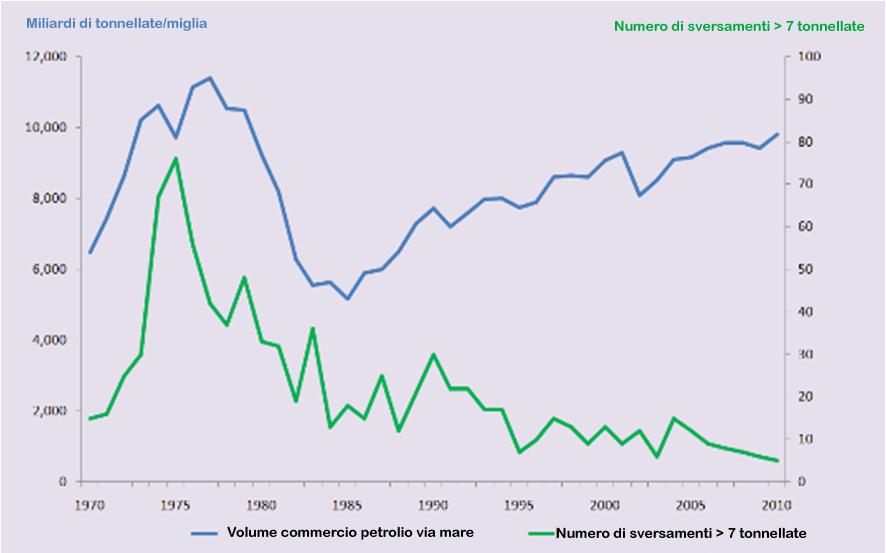 Fig. 2. Andamento del commercio petrolifero via mare e numero di gravi sversamenti di idrocarburi (1970-2010)   Fonte: International Tank Owners Pollution Federation (ITOPF).