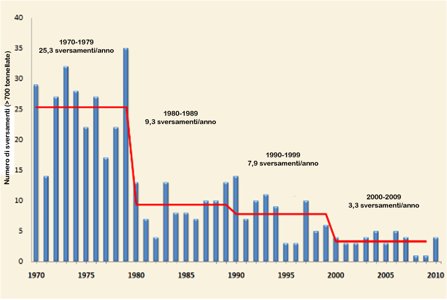 Fig. 3. Numero di gravi sversamenti di petrolio (1970-2010) ripartiti per anno e media annua per decennio   Fonte: International Tank Owners Pollution Federation (ITOPF).
