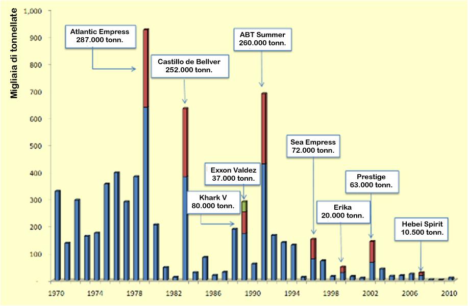 Fig. 4. Principali incidenti con sversamento di idrocarburi nel Mediterraneo dal 1985   Fonte: International Tank Owners Pollution Federation (ITOPF).