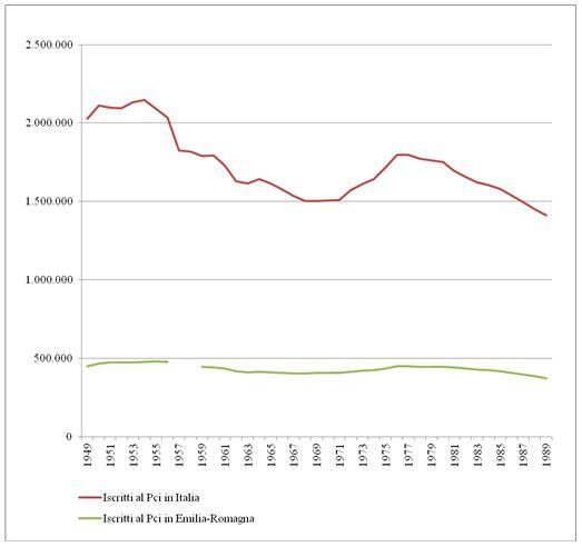 Grafico 1. Iscritti al Pci in Italia e in Emilia-Romagna dal 1949 al 1989