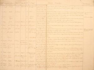 Fig. 1. Una delle pagine del fondo rinvenuto nell'Archivio comunale di Ferrara