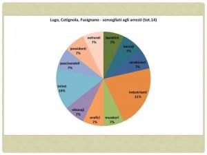 Fig. 13. Lugo, Cotignola, Fusignano, sorvegliati agli arresti.