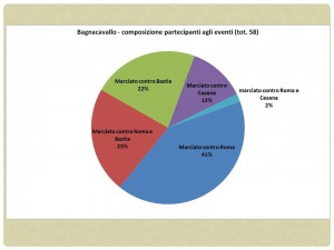 Fig. 5. Bagnacavallo, composizione dei partecipanti agli eventi.