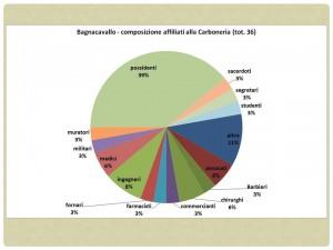 Fig. 7. Bagnacavallo, composizione degli affiliati alla Carboneria.
