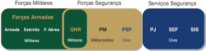 Relazione tra Forze Armate, GNR, Forze e servizi di sicurezza