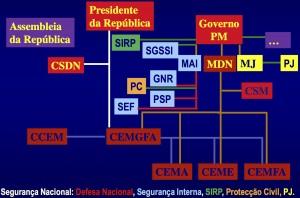 Struttura del sistema di sicurezza del Portogallo